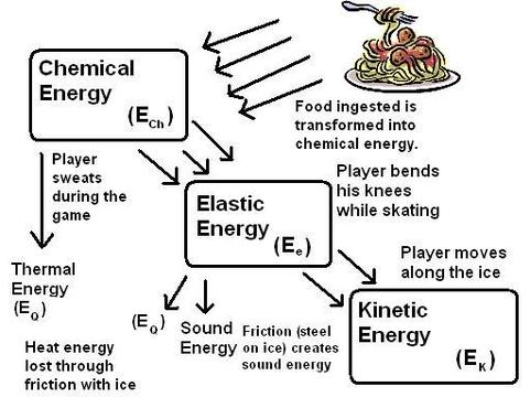 Transformer Physics Diagram Energy Transformation Diagram